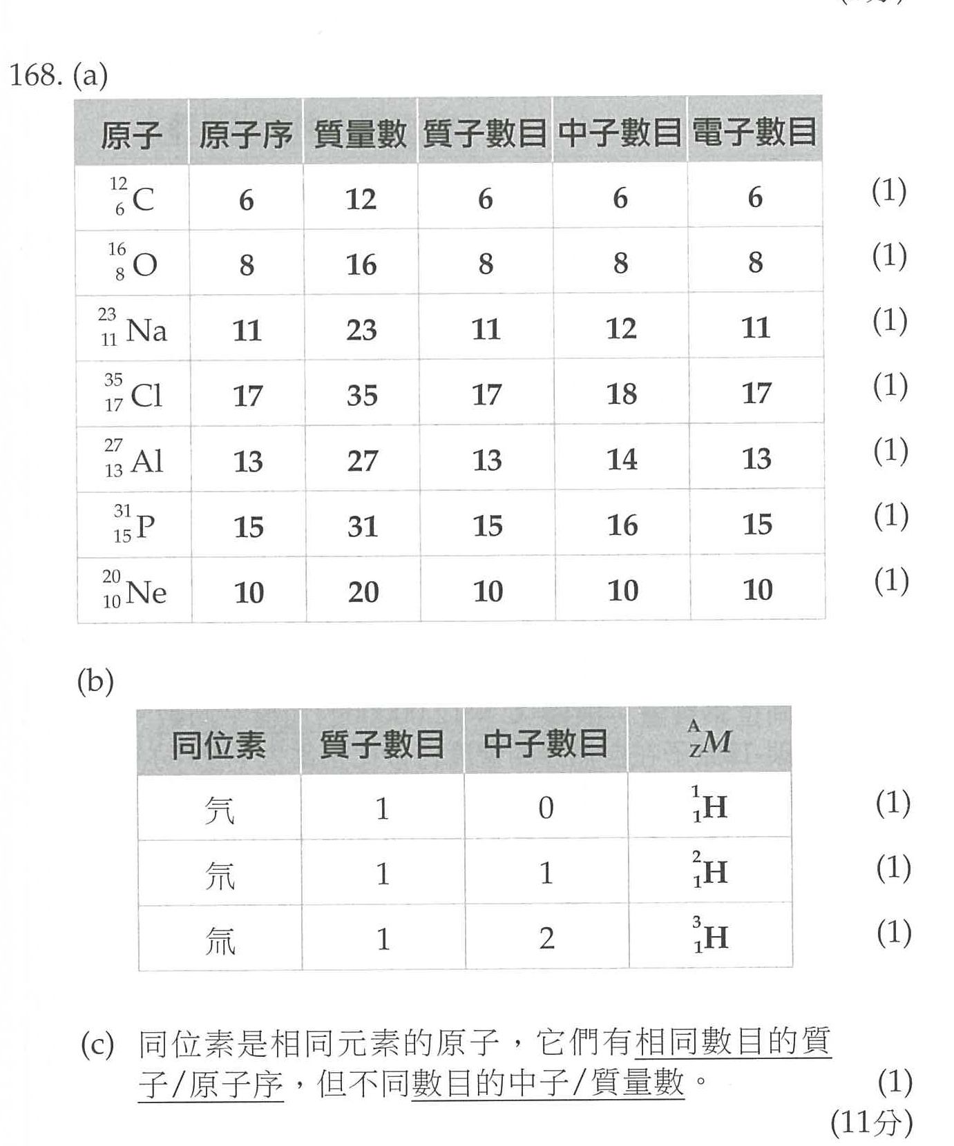 index of lukchihang f6 chemistry worksheet revision worksheet answer atomic structure bonding. Black Bedroom Furniture Sets. Home Design Ideas